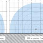 coral-dati-tecnici